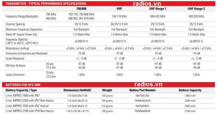 Thông số kỹ thuật Motorola APX2000