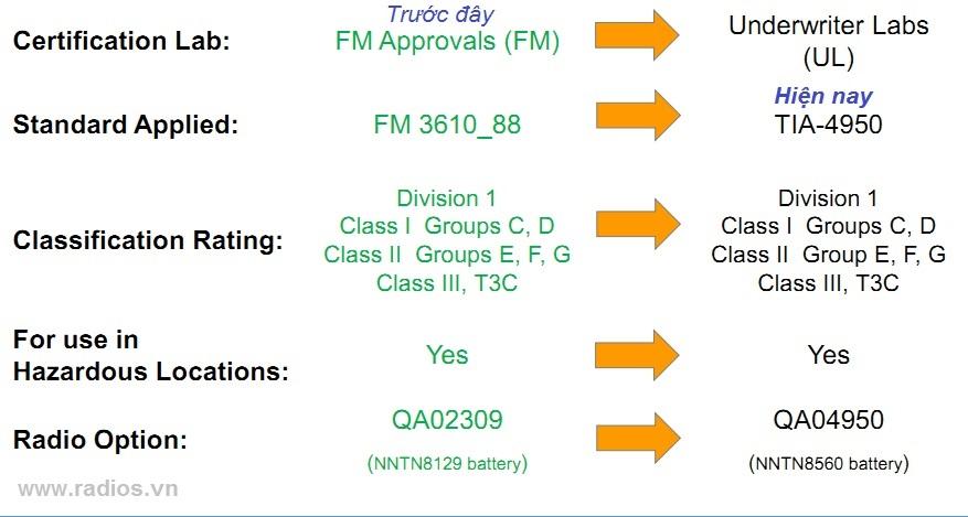 Thay đổi tiêu chuẩn chống cháy nổ cho máy bộ đàm Motorola
