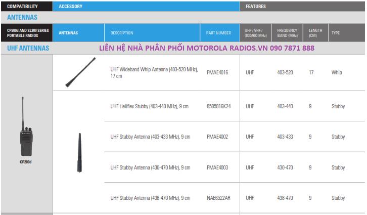 Ăng ten dùng cho bộ đàm Motorola XiR P3688, SL1M, SL2M, XiR P6620I