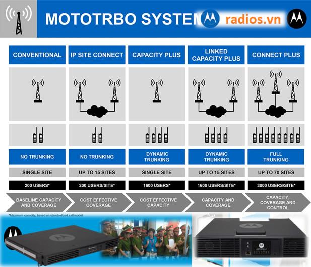 Trạm chuyển tiếp kỹ thuật số Motorola SLR5300 UHF VHF Công suất 50w