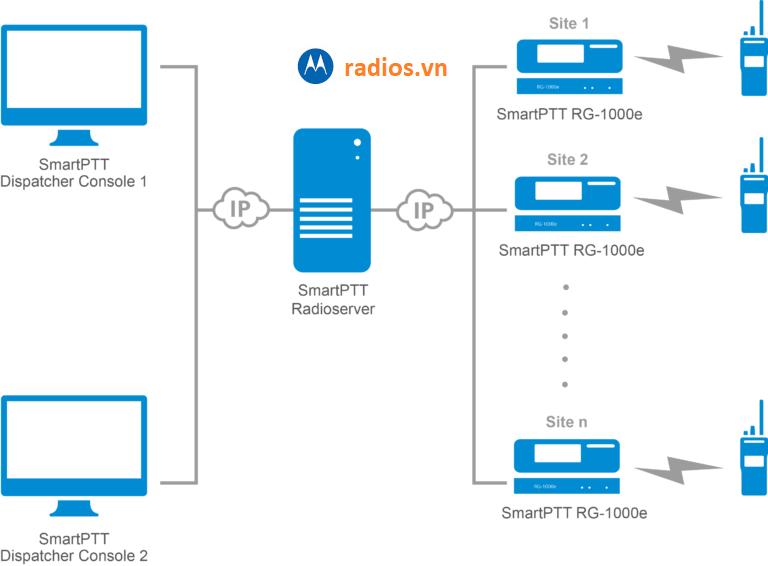 Đấu nối lắp đặt gateway Smart PTT RG1000 E