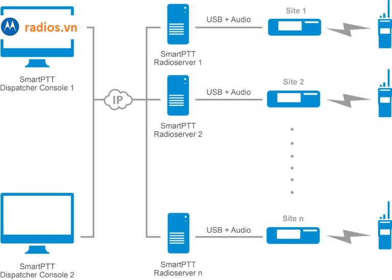 Sơ đồ hệ thống trước khi lắp đặt Gateway smart ptt RG-1000E
