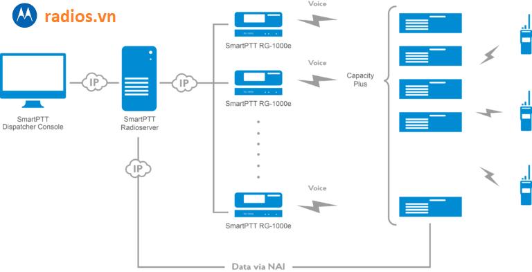 Sơ đồ kết nối GATEWAY SMART PTT RG1000E trong hệ thống trunking kỹ thuật số Motorola